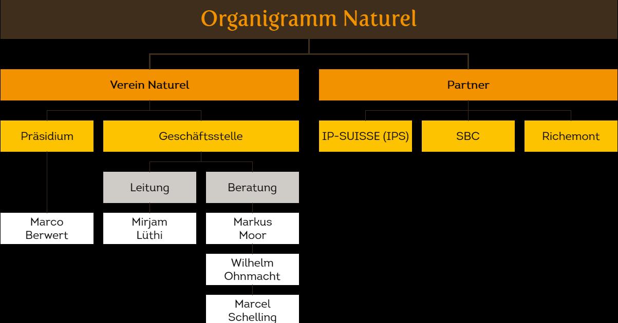 Organigramm Naturel